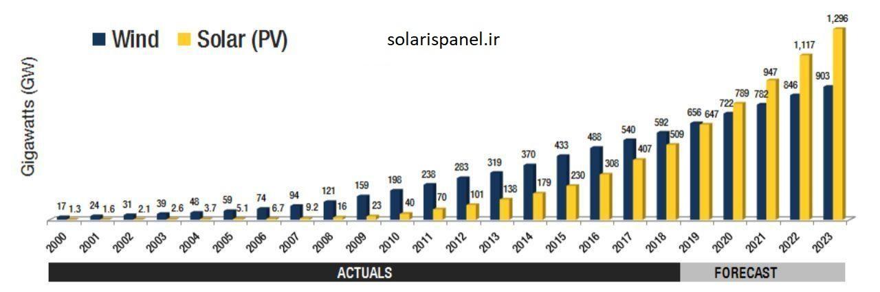 روند رو به رشد  استفاده از انرژی خورشیدی و بادی